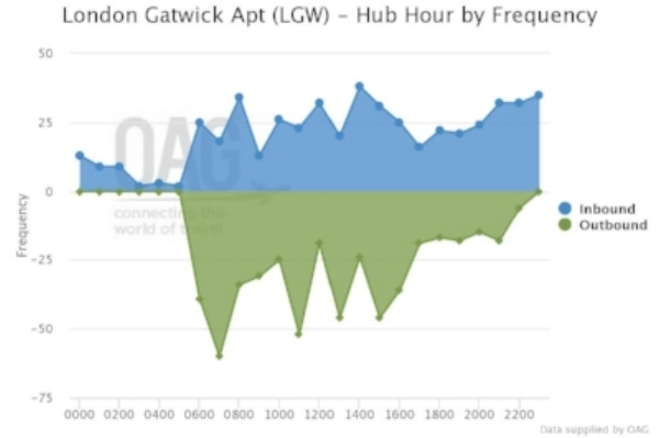Gatwick OAG Report.jpg
