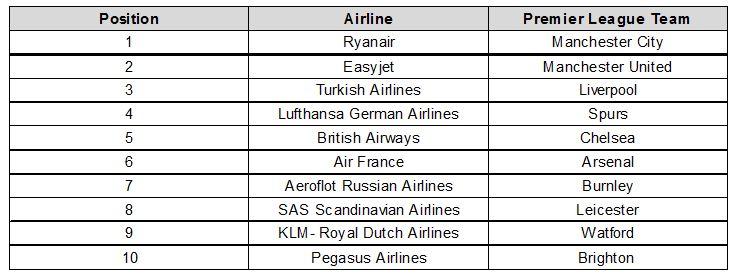 EU+Airlines+and+Premier+League+Standings.jpg