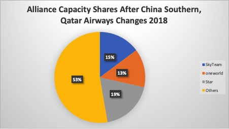 Chart 2- Current Alliance Capacity Shares 2018 Assuming Member Changes