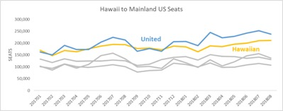Hawaii to Mainland.jpg