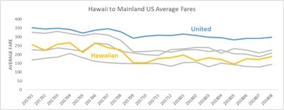 Hawaii+to+mainland+Average+Fares.jpg