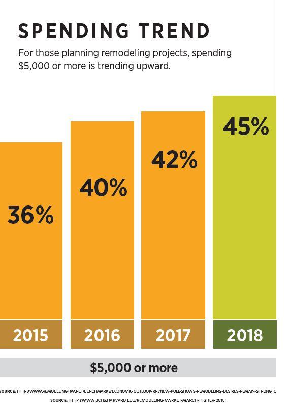 Spending Trend.JPG
