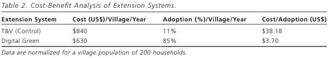 Adoption cost analysis.