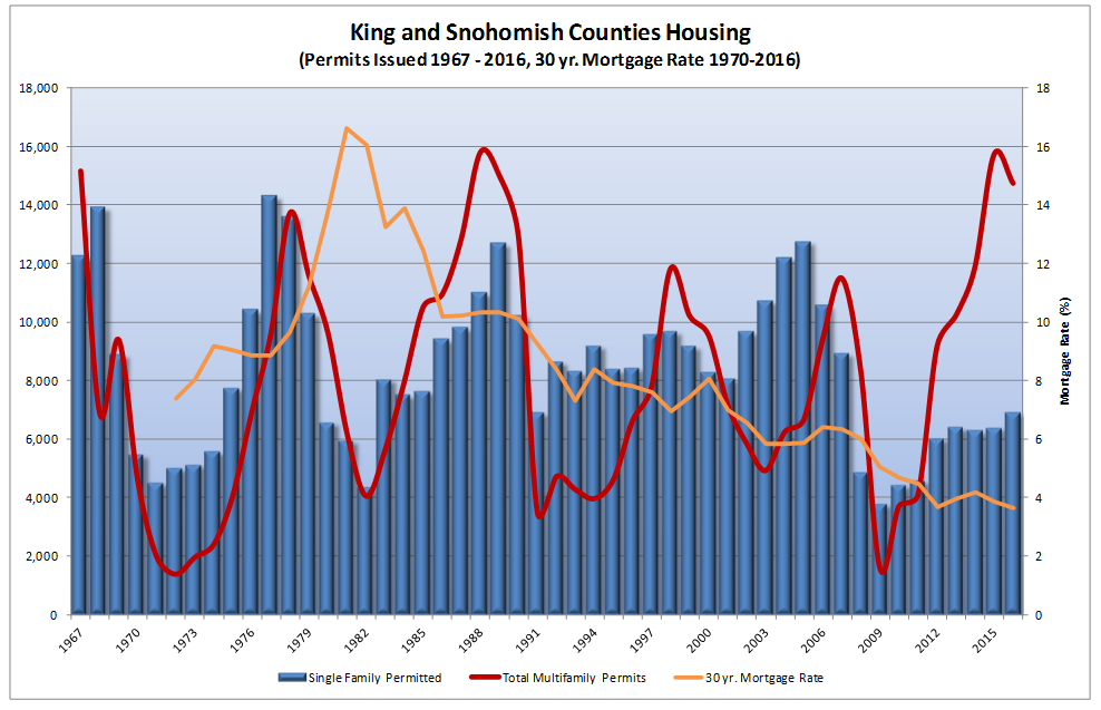 Graphs by O'Connor Consulting Group suggest a flatline of new single-family permit activities while permits for multi-family units have skyrocketed.