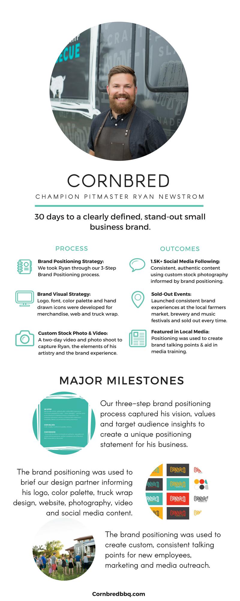 Cornbred Brand Positioning