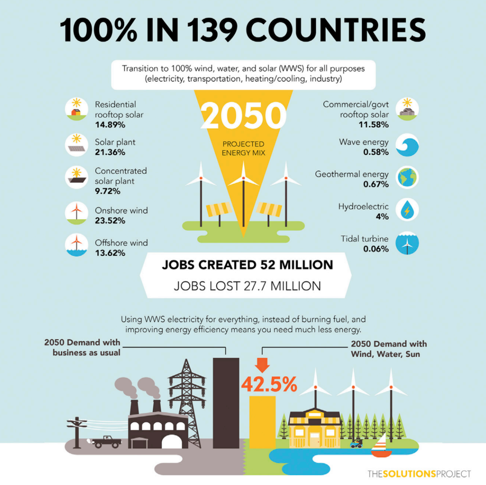 100-renewable-energy-139-countries.png