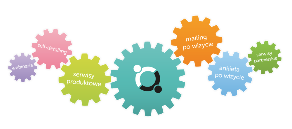 medpad marketing wielokanalowy
