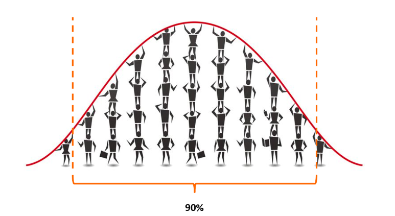 Expected Wait Time - Taking the Ninety Percentile of Wait Times