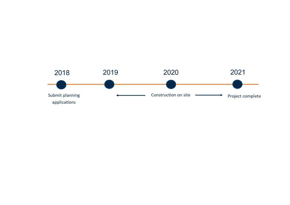 Future timeline.jpg