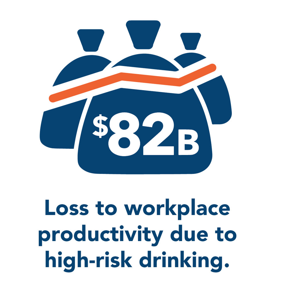 Because most people who binge drink are employed, high risk drinking has a big impact on the economy.