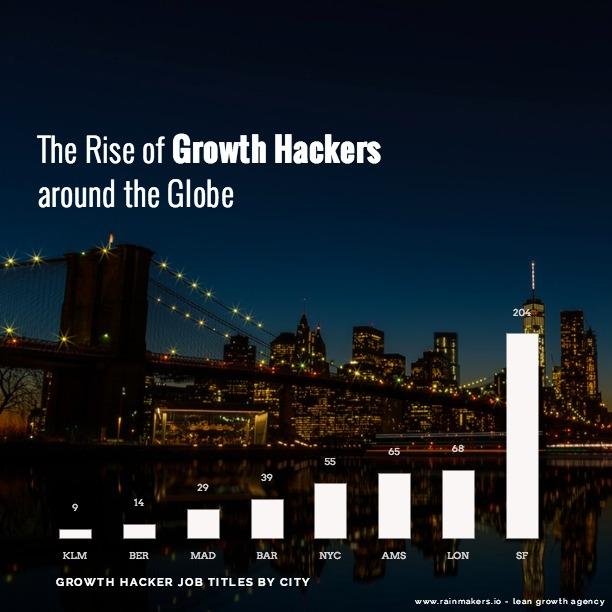 growth hacking jobs