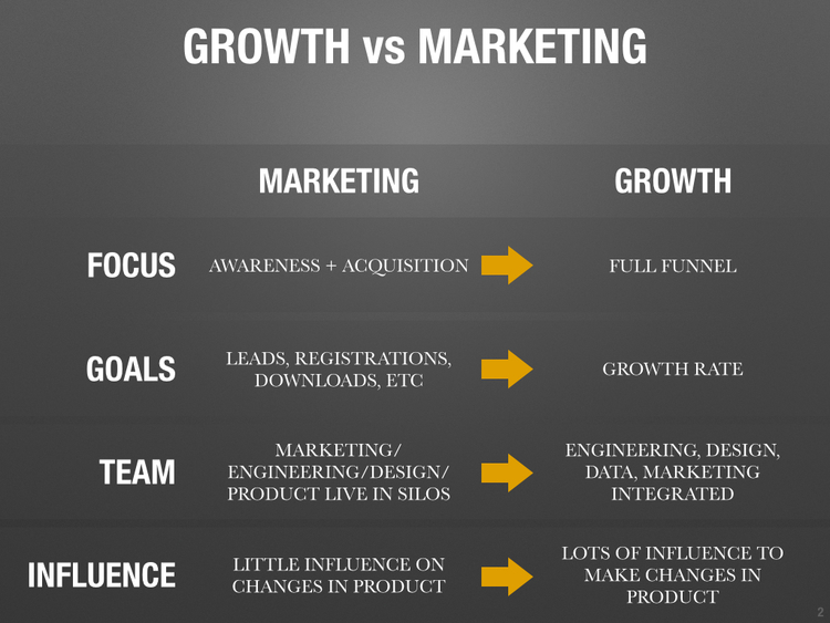 what is the difference between growth hacking and marketing?