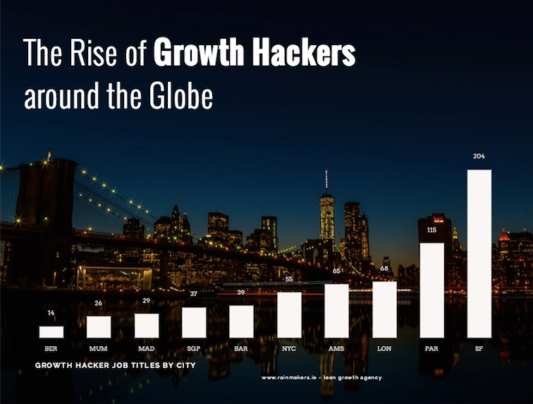 the rise of growth hacking