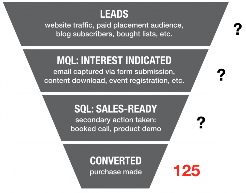 marketing-sales funnel: how to do lead generation