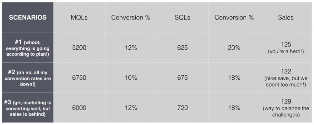 lead generation metrics model