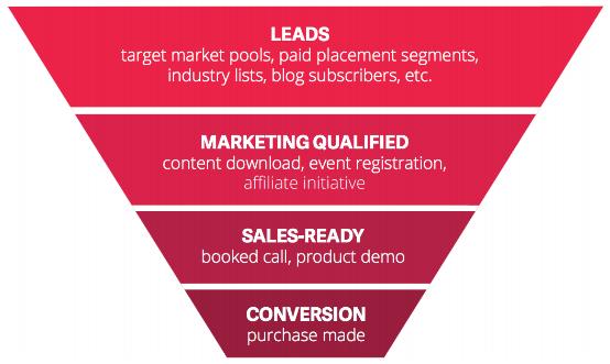 marketing-sales funnel