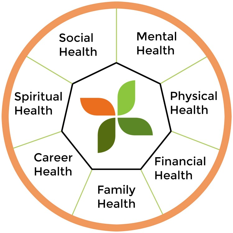 The Wellness Wheel - Complete this helpful exercise for a comprehensive understanding of your health.