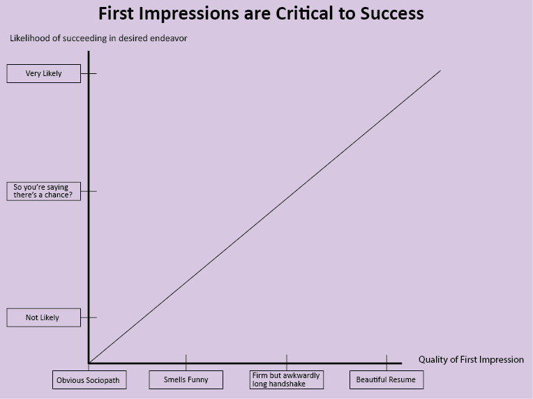 first-impressions-graph-how-to-write-a-resume