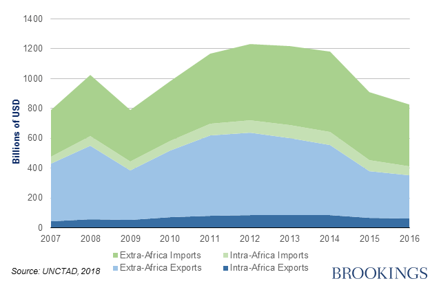 Africa's extra and intra-regional trade clearly shows that more trade is done outside the continent.   Brookings, 2018