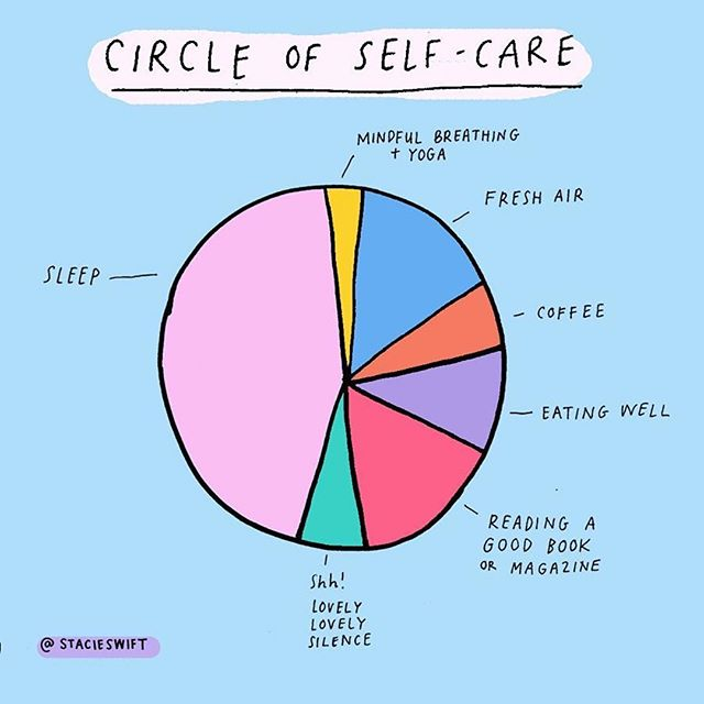 @stacieswift shared a circle of #selfcare , filled with the things she needs on a daily basis to feel healthy and well-thy 🧘🏻‍♀️ for us, fresh air and eating well are a must. What's in your self-care circle? 🌱