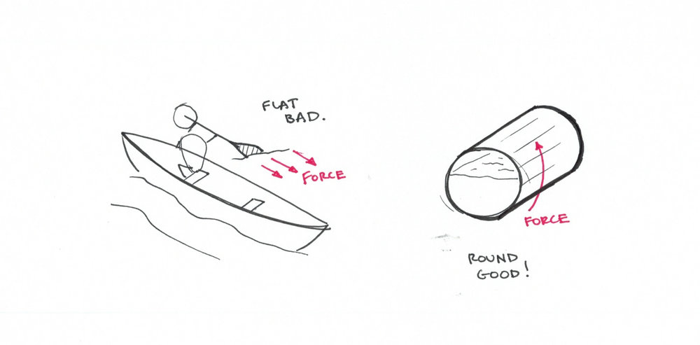 It seems almost obvious to us now that a hemisphere bowl causes the least sloshing.