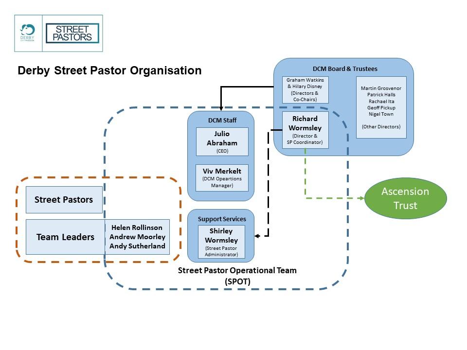 SP Organisation.jpg