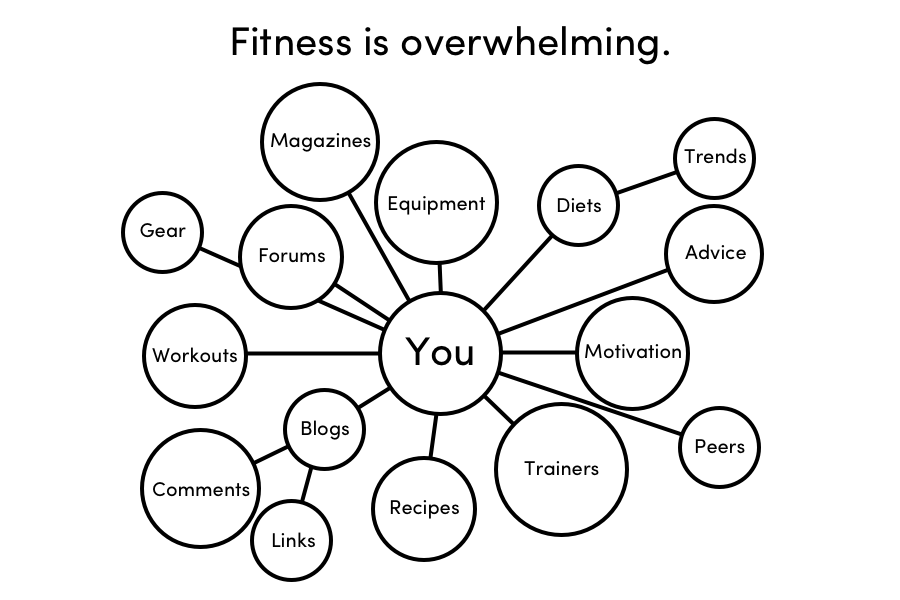 The Fitness Industry Explained.png