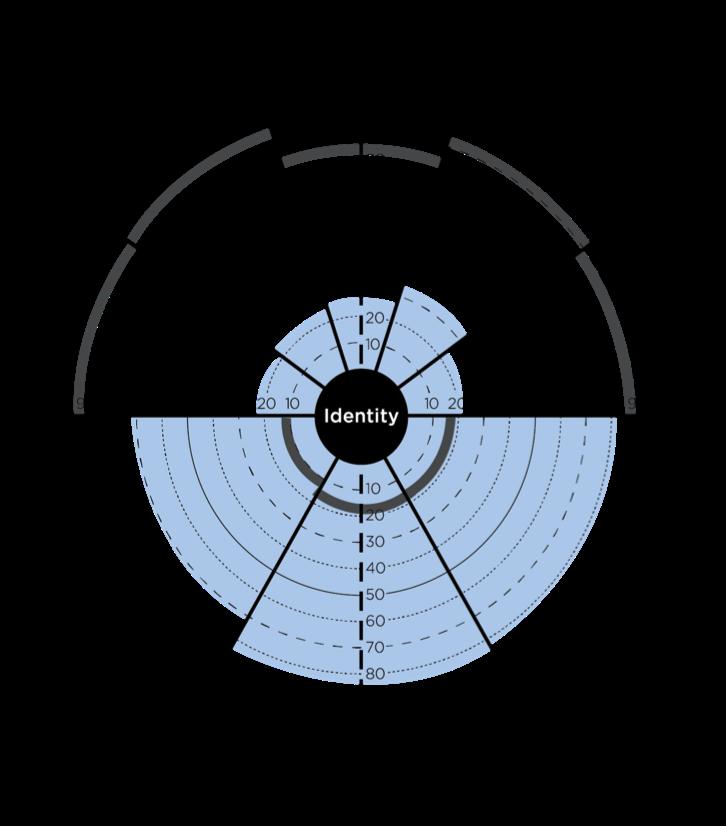 The Leadership Circle - Reactive and Creative