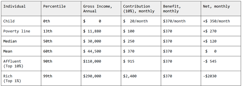 Benefit and contributions by income, Adult members Assumes the member pool is similar to the US at-large [ Census Bureau ,  Poverty Guideline ,  Income Percentile Calc ].