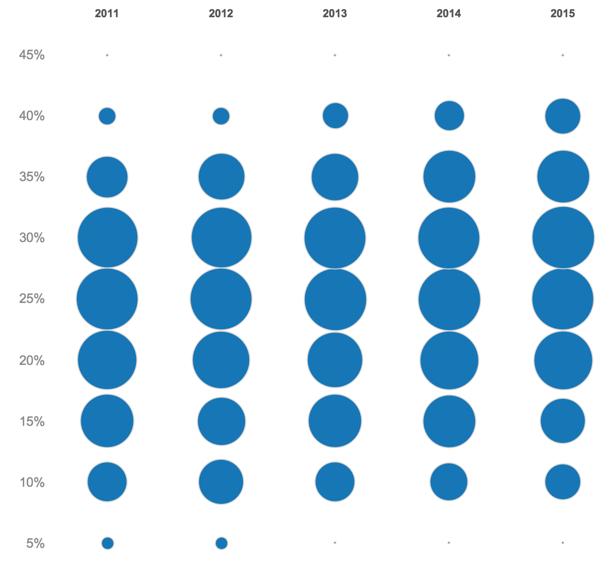 blue dot plot