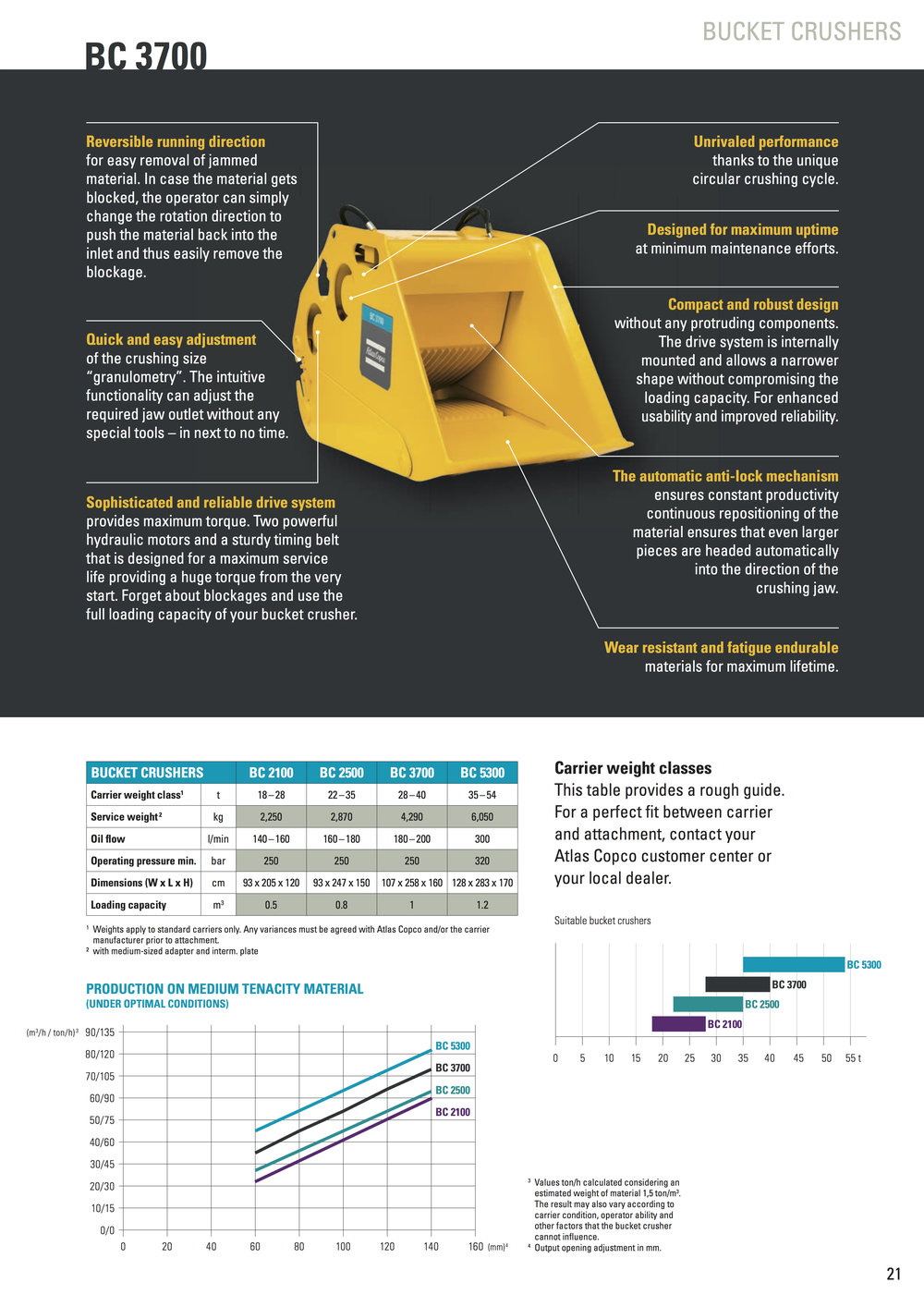atlas copco bucket crusher