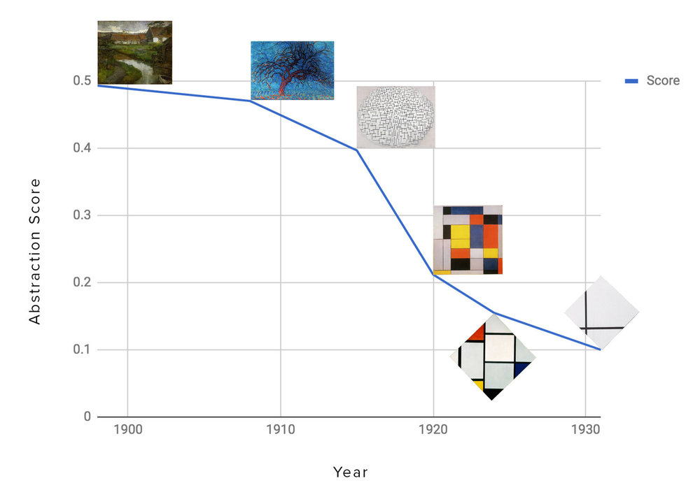Plotting abstraction in Mondrian over his career