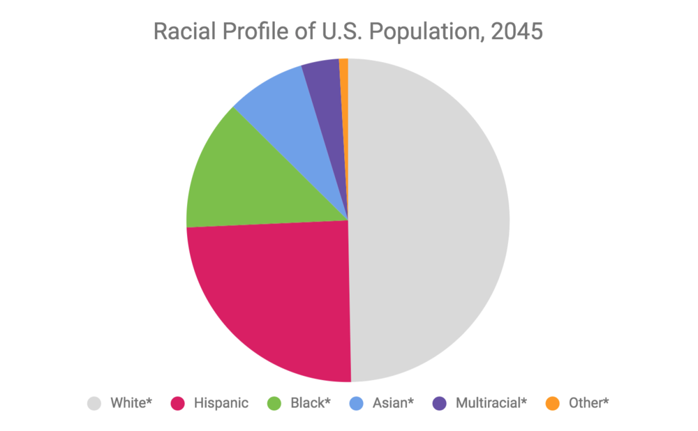 Source:  William H. Frey Analysis of the the U.S. Census population projections released March 13, 2018, and revised September 6, 2018
