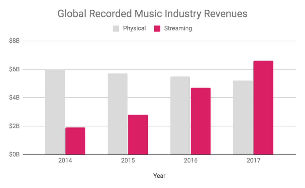Source:  IFPI Global Music Report 2018