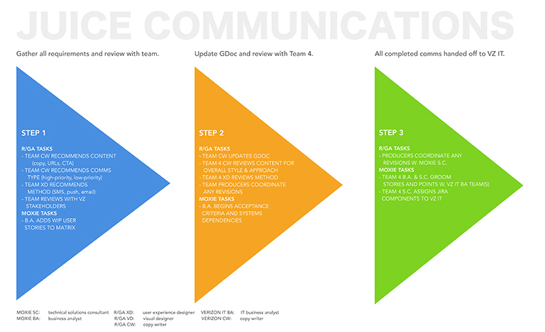 communications_process_768.jpg