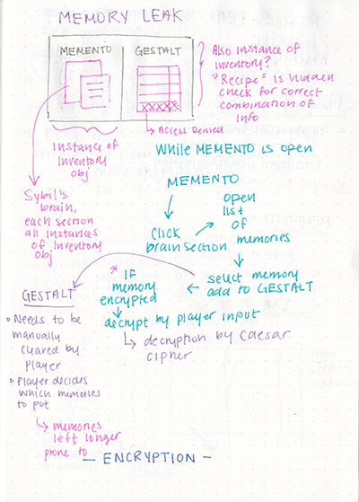 Some notes I took while thinking of how to implement MEMENTO with sagurao's inventory system.