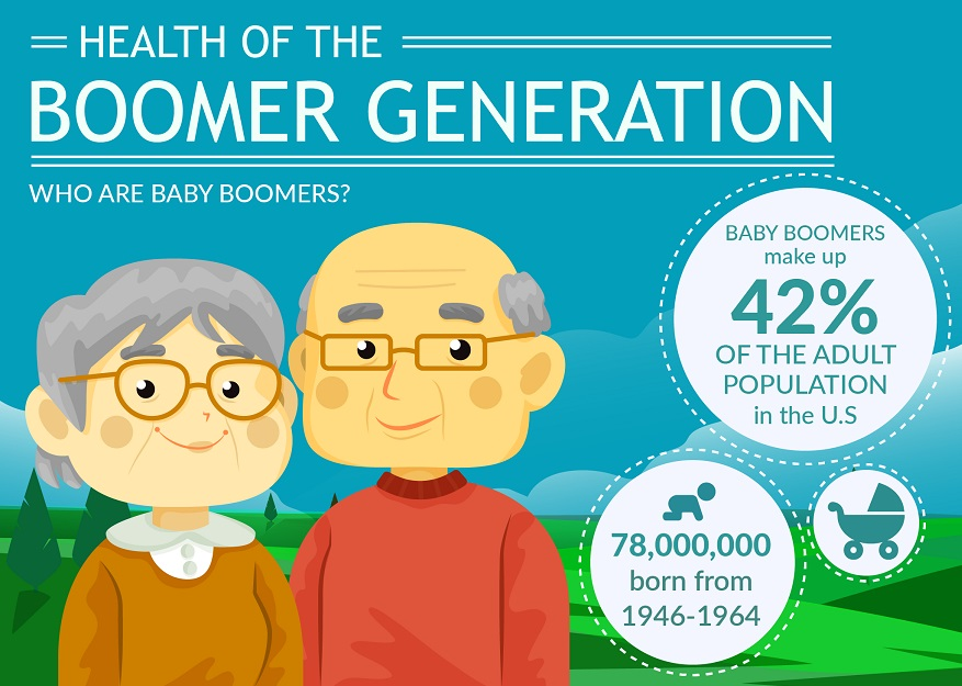 baby boomers effect on health care Thus, the impact of rising health care costs is more than double that of the retirement of the baby boom generation furthermore, more than two-thirds of this 14% income decline is attributable to an increase in private sector health care expenditures.