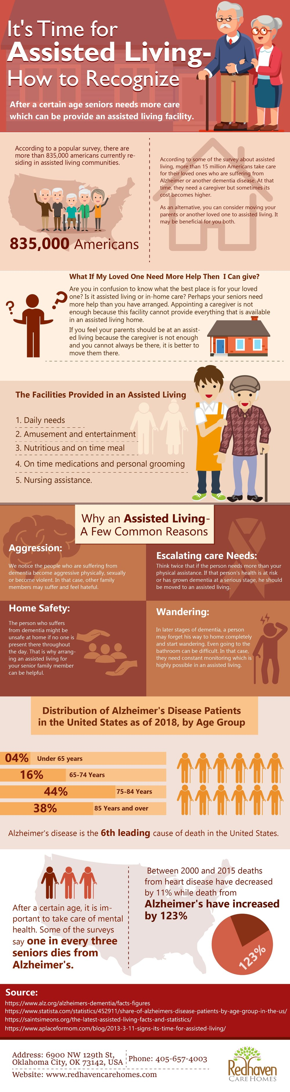 It's Time for Assisted Living