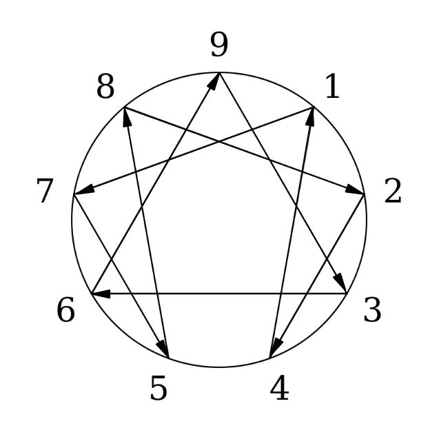 """What isThe Enneagram? - The Enneagram is a centuries-old system of understanding the nine distinct types of personality behaviors or ego structures that guide, protect and also blind us to our own shadows – those biases or blind spots that we don't recognize or aren't aware of their existence.The word Enneagram comes from the Greek word Ennea, which means """"nine"""" and grama chart or symbol representing nine points of view or personality type behaviors. There are three centers of intelligence – heart, mind and body. Within each of those three intelligence centers are three personality types or ego structures.There are also three instinctual sub-type behaviors with each type, thus resulting in twenty-seven ultimate behaviors or points of view. Combining the passions or blind spots with a dominant instinctual behavior results in a core focus of attention, with an outcome of a distinct manner or neurological pathway."""