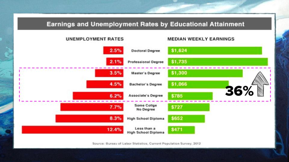 Unemployment and Earnings