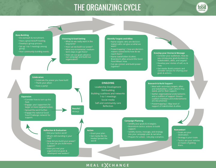 Organizing Cycle -