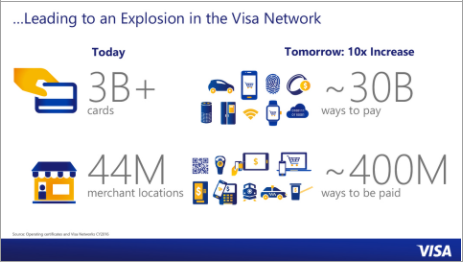 Source: Visa Investor Presentation Day