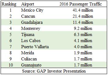 1 - Airport Passenger Traffic - Top Ten.png