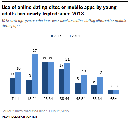 2 - Online Dating Trends Demographics.png
