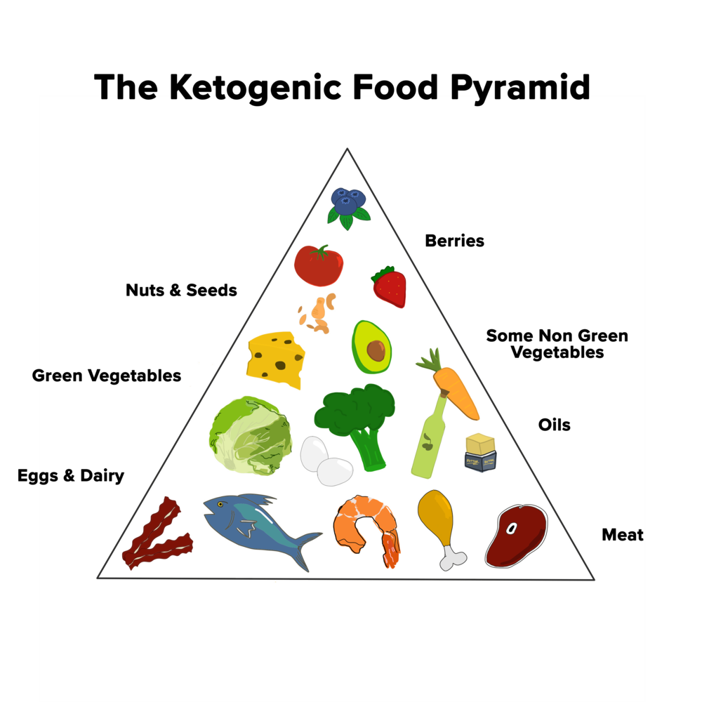 ketogenic food pyramid.png