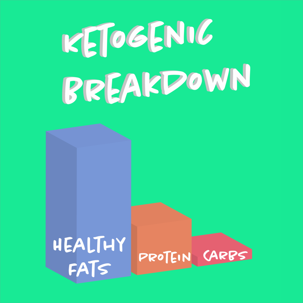 For More Information Explore Our Three-Part Blog Series on the Ketogenic Diet