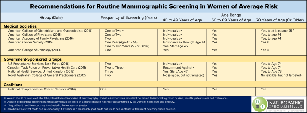 mammography recommendations.png
