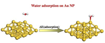 Figure 1: DFT calculated adsorption energy for H2O adsorption on Au.