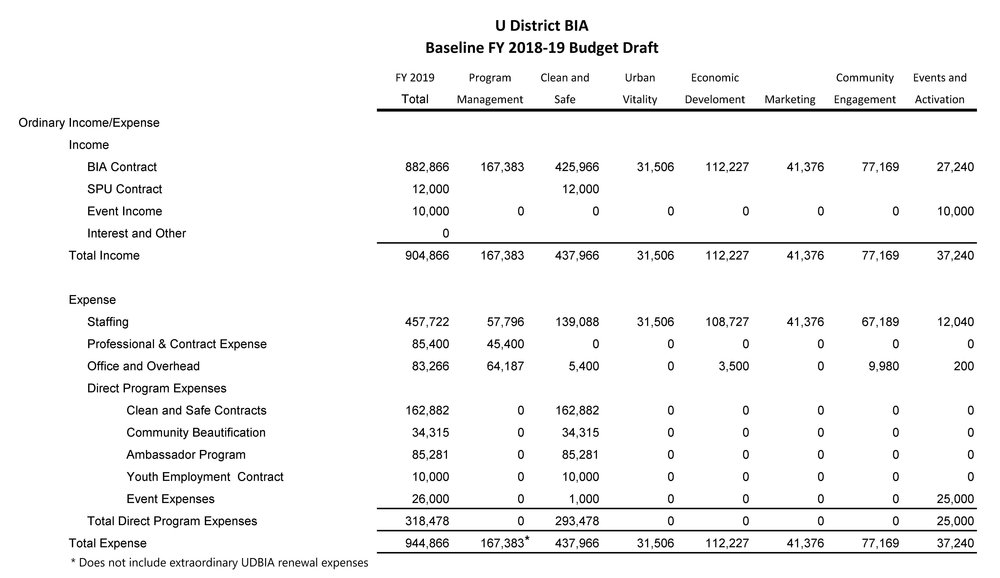 UDBIA FY 2019 approved budget.jpg