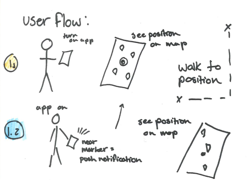 Initial user flow explorations: Possible states for active vs passive users.